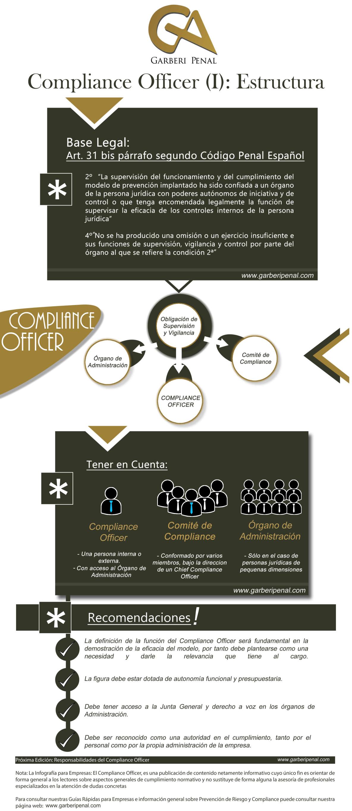 infografia compliance empresas