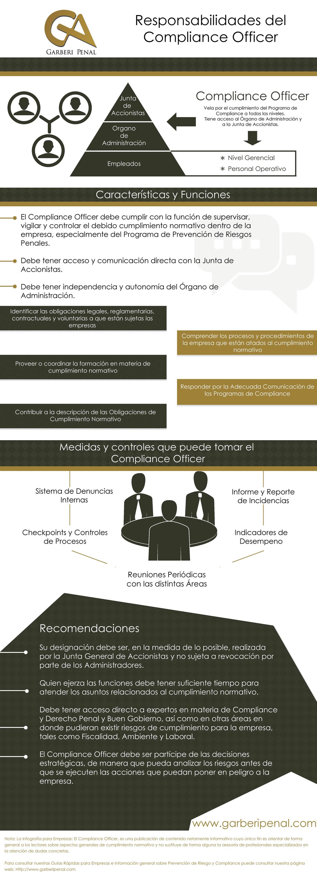 infografia compliance 22