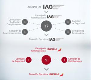 Representación gráfica del gobierno corporativo en IAG e Iberia