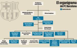 Organigrama y Oficina de Compliance de Barcelona FC